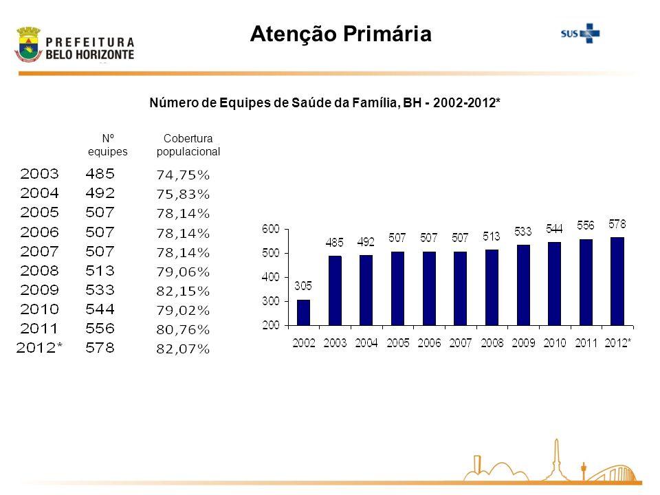 Atenção Primária Nº equipes Cobertura populacional Número de Equipes de Saúde da Família, BH - 2002-2012*