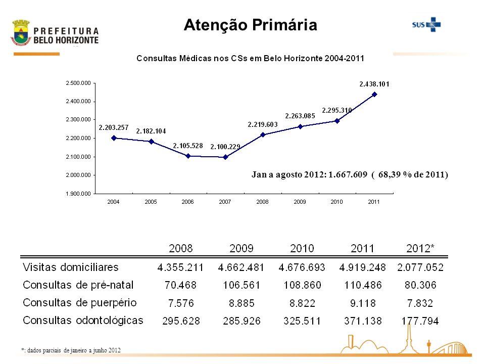 Atenção Primária *: dados parciais de janeiro a junho 2012 Jan a agosto 2012: 1.667.609 ( 68,39 % de 2011)