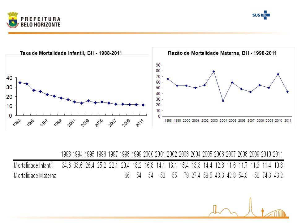 Taxa de Mortalidade Infantil, BH - 1988-2011Razão de Mortalidade Materna, BH - 1998-2011