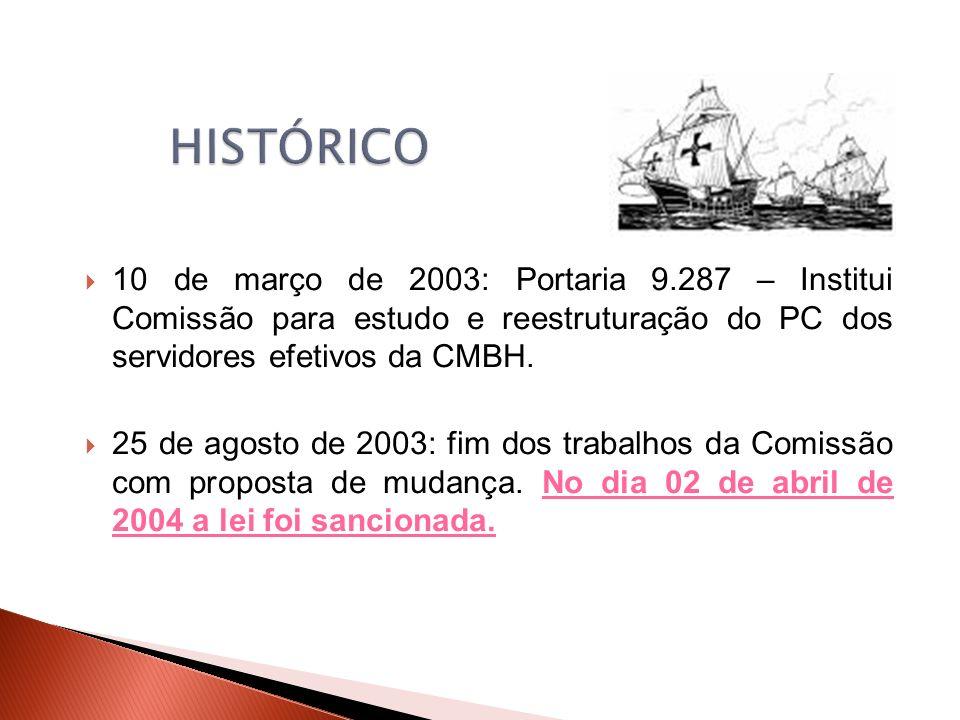 10 de março de 2003: Portaria 9.287 – Institui Comissão para estudo e reestruturação do PC dos servidores efetivos da CMBH.