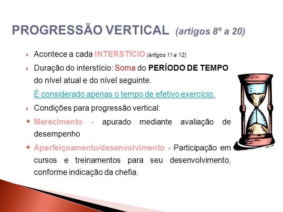 Acontece a cada INTERSTÍCIO (artigos 11 a 12) Duração do interstício: Soma do PERÍODO DE TEMPO do nível atual e do nível seguinte.