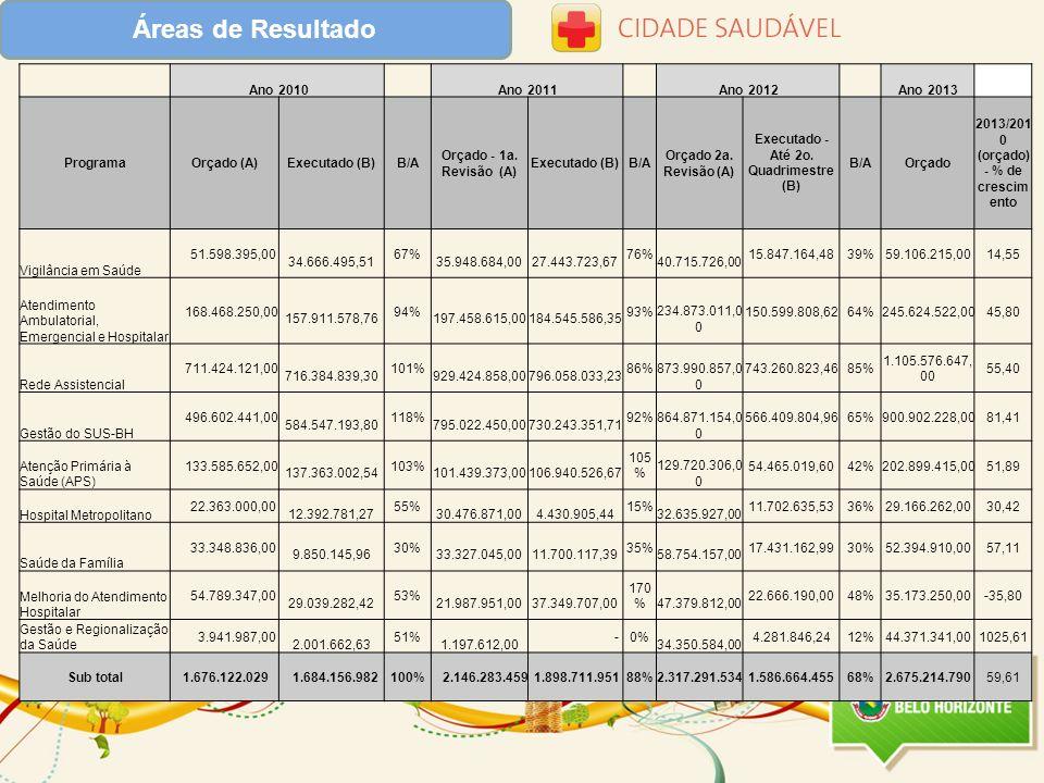 Áreas de Resultado Ano 2010 Ano 2011 Ano 2012 Ano 2013 ProgramaOrçado (A)Executado (B)B/A Orçado - 1a. Revisão (A) Executado (B)B/A Orçado 2a. Revisão