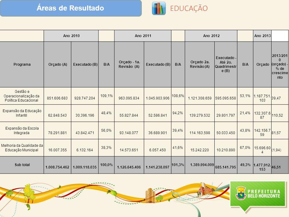 Áreas de Resultado Ano 2010 Ano 2011 Ano 2012 Ano 2013 Programa Orçado (A) Executado (B)B/A Orçado - 1a. Revisão (A) Executado (B)B/A Orçado 2a. Revis