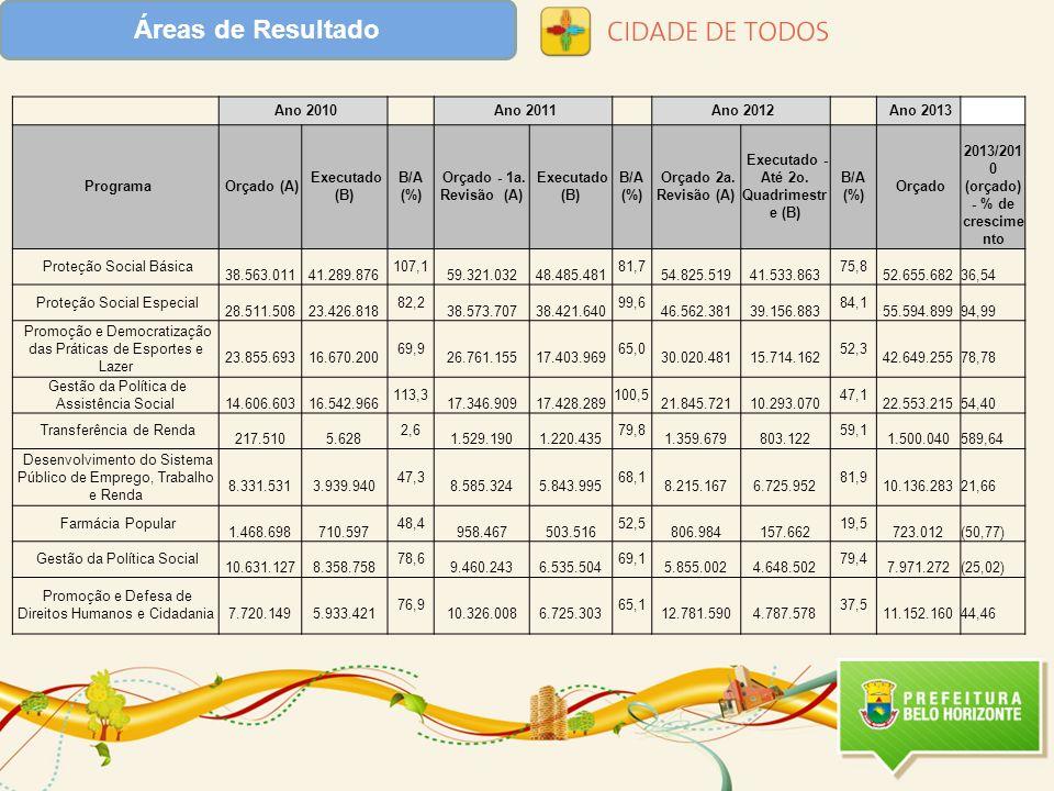Áreas de Resultado Ano 2010 Ano 2011 Ano 2012 Ano 2013 Programa Orçado (A) Executado (B) B/A (%) Orçado - 1a. Revisão (A) Executado (B) B/A (%) Orçado