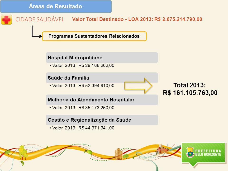 Programas Sustentadores Relacionados Valor Total Destinado - LOA 2013: R$ 2.675.214.790,00 Total 2013: R$ 161.105.763,00
