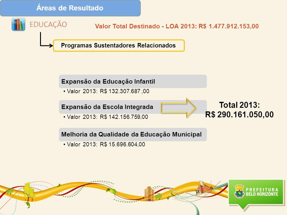 Programas Sustentadores Relacionados Total 2013: R$ 290.161.050,00 Valor Total Destinado - LOA 2013: R$ 1.477.912.153,00