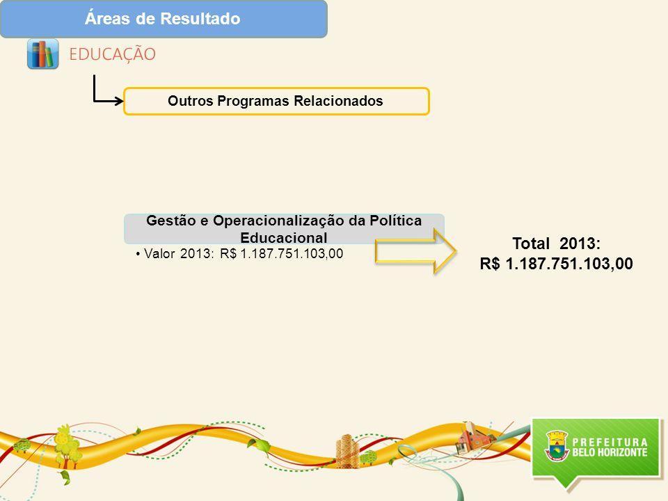 Áreas de Resultado Outros Programas Relacionados Gestão e Operacionalização da Política Educacional Valor 2013: R$ 1.187.751.103,00 Total 2013: R$ 1.1