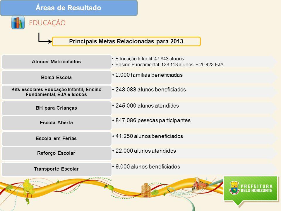 Áreas de Resultado Principais Metas Relacionadas para 2013