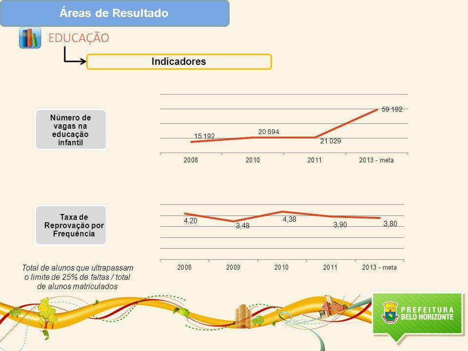 Áreas de Resultado Indicadores Taxa de Reprovação por Frequência Número de vagas na educação infantil Total de alunos que ultrapassam o limite de 25%