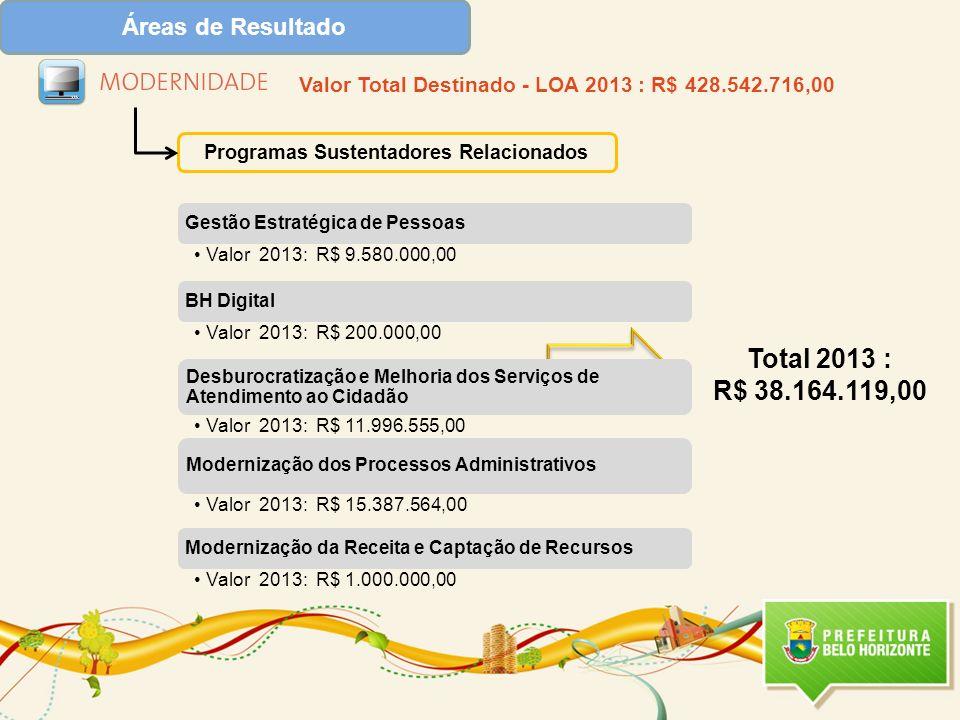 Programas Sustentadores Relacionados Valor Total Destinado - LOA 2013 : R$ 428.542.716,00 Total 2013 : R$ 38.164.119,00