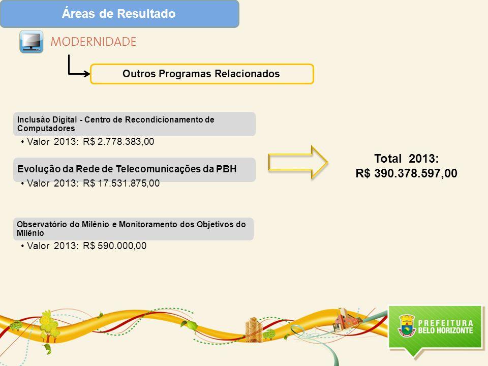 Áreas de Resultado Outros Programas Relacionados Total 2013: R$ 390.378.597,00