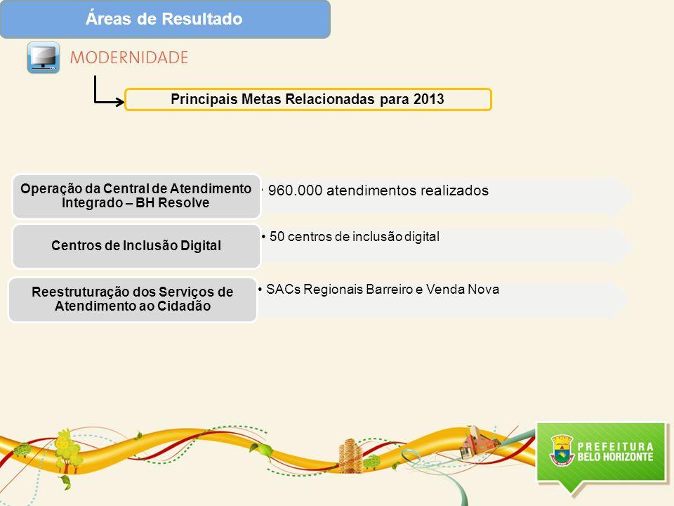 Áreas de Resultado Principais Metas Relacionadas para 2013 960.000 atendimentos realizados Operação da Central de Atendimento Integrado – BH Resolve 5