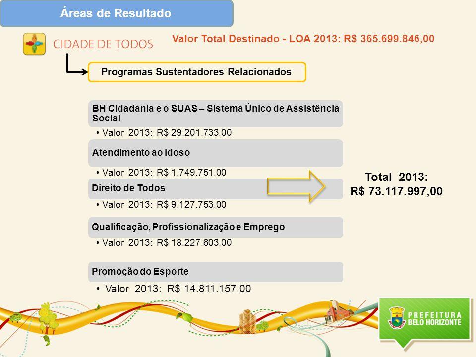 Programas Sustentadores Relacionados Valor Total Destinado - LOA 2013: R$ 365.699.846,00 Total 2013: R$ 73.117.997,00