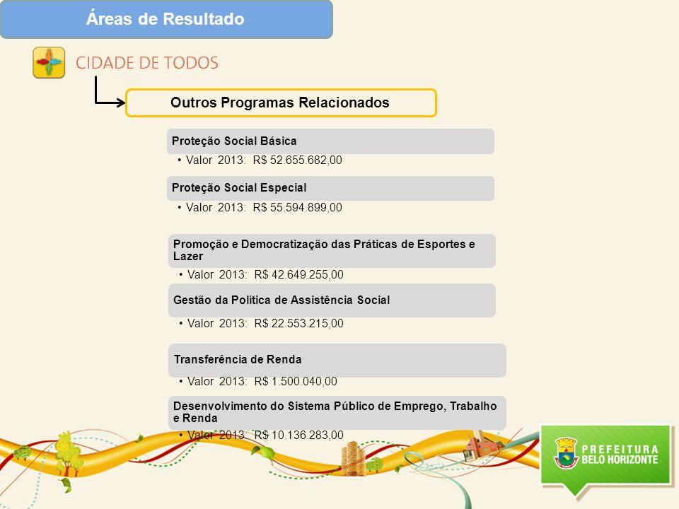 Áreas de Resultado Outros Programas Relacionados