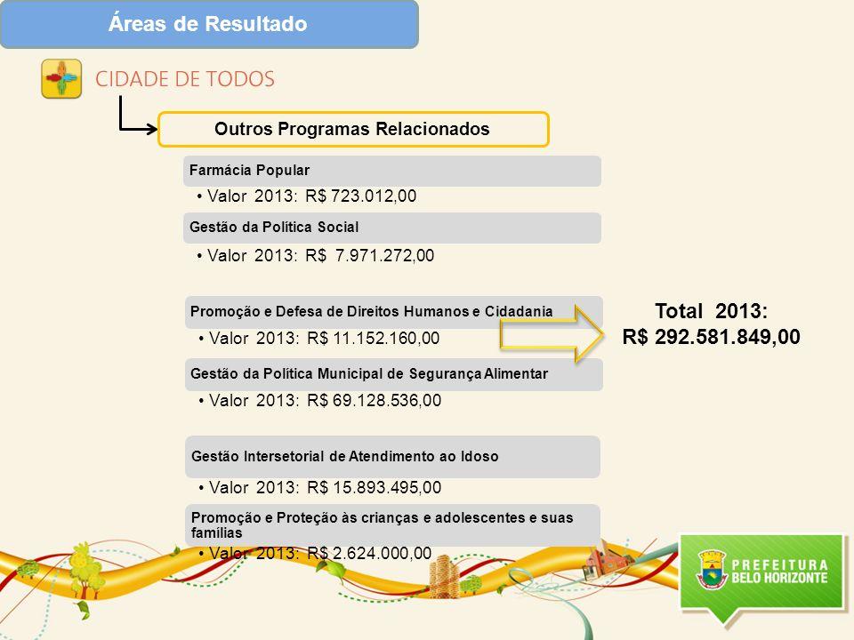 Áreas de Resultado Outros Programas Relacionados Total 2013: R$ 292.581.849,00