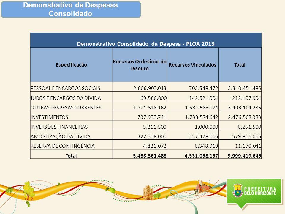 Demonstrativo de Despesas Consolidado Demonstrativo Consolidado da Despesa - PLOA 2013 Especificação Recursos Ordinários do Tesouro Recursos Vinculado