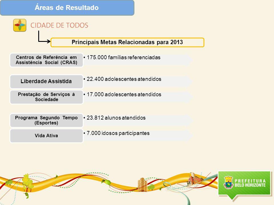 Áreas de Resultado 175.000 famílias referenciadas Centros de Referência em Assistência Social (CRAS) 22.400 adolescentes atendidos Liberdade Assistida