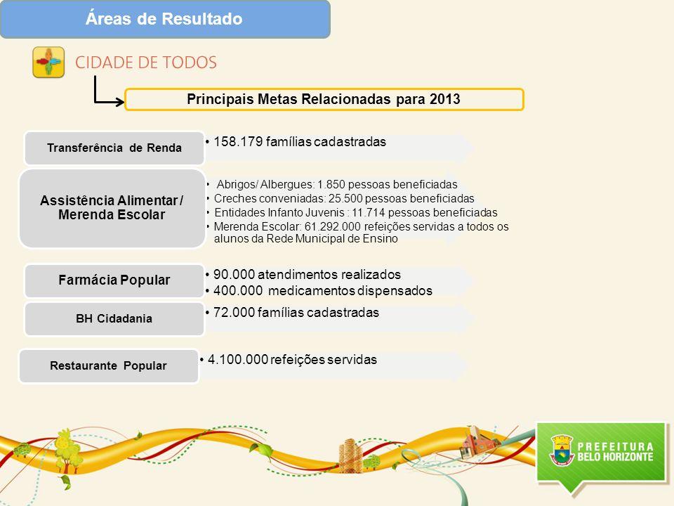 Áreas de Resultado 158.179 famílias cadastradas Transferência de Renda 90.000 atendimentos realizados 400.000 medicamentos dispensados Farmácia Popula