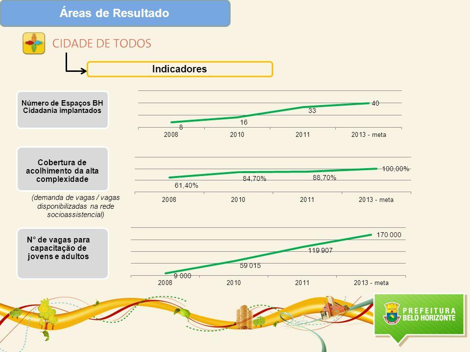 Número de Espaços BH Cidadania implantados Áreas de Resultado Indicadores Cobertura de acolhimento da alta complexidade N° de vagas para capacitação d