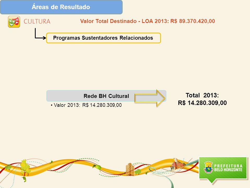 Rede BH Cultural Valor 2013: R$ 14.280.309,00 Programas Sustentadores Relacionados Total 2013: R$ 14.280.309,00 Valor Total Destinado - LOA 2013: R$ 8