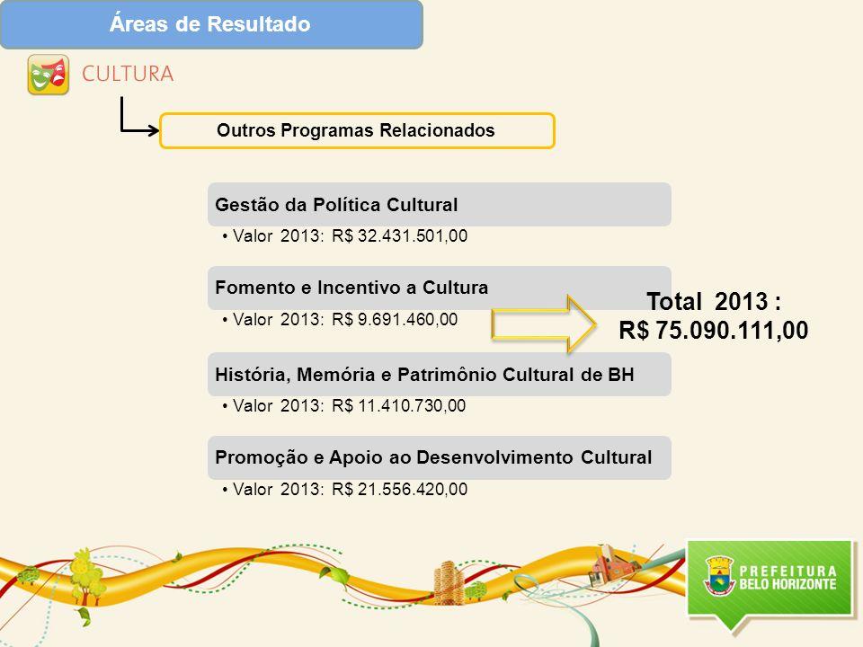 Áreas de Resultado Outros Programas Relacionados Total 2013 : R$ 75.090.111,00
