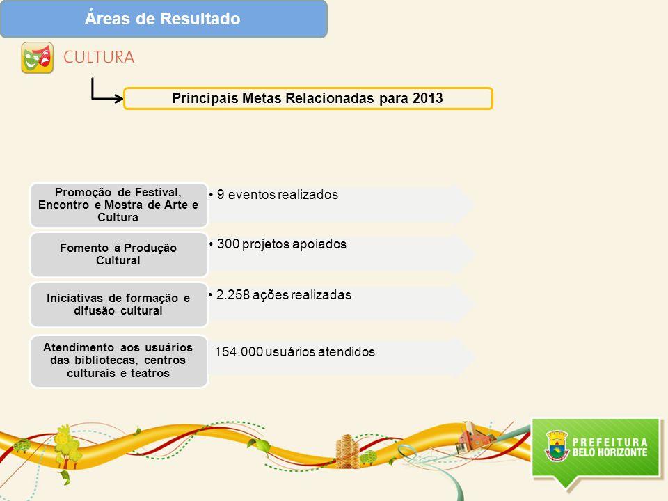 Áreas de Resultado Principais Metas Relacionadas para 2013 2.258 ações realizadas Iniciativas de formação e difusão cultural Atendimento aos usuários