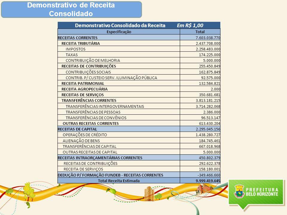 Demonstrativo de Receita Consolidado Demonstrativo Consolidado da Receita Em R$ 1,00 EspecificaçãoTotal RECEITAS CORRENTES7.603.038.770 RECEITA TRIBUT