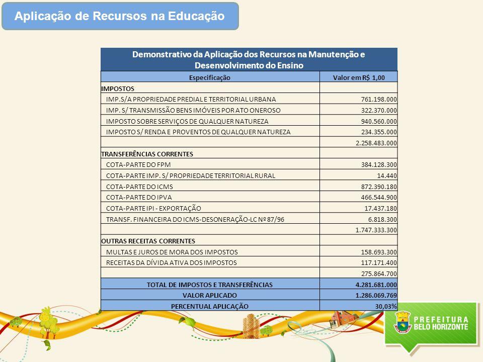 Aplicação de Recursos na Educação Demonstrativo da Aplicação dos Recursos na Manutenção e Desenvolvimento do Ensino EspecificaçãoValor em R$ 1,00 IMPO