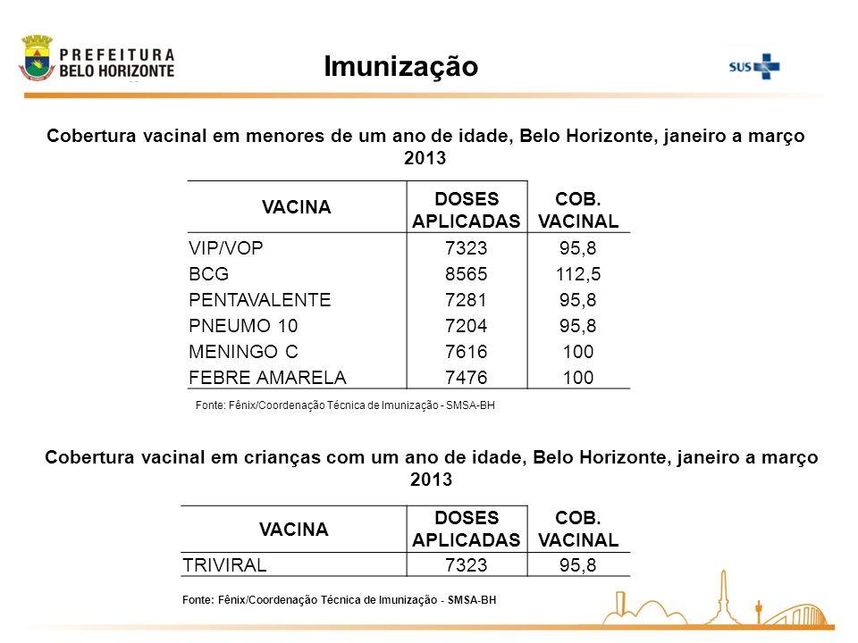 Imunização Cobertura vacinal em menores de um ano de idade, Belo Horizonte, janeiro a março 2013 Fonte: Fênix/Coordenação Técnica de Imunização - SMSA