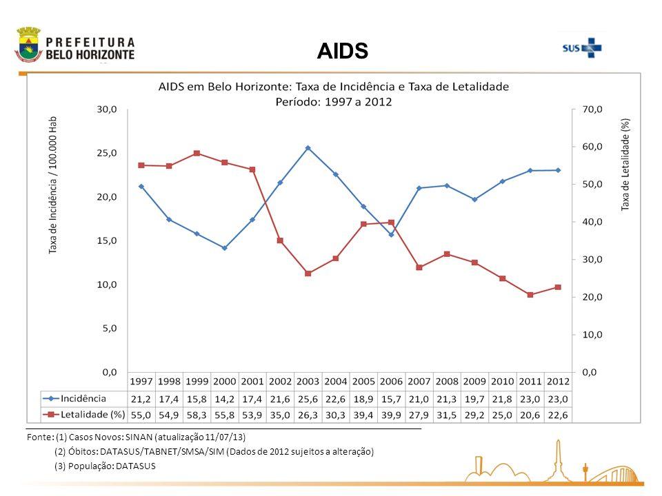Fonte: (1) Casos Novos: SINAN (atualização 11/07/13) (2) Óbitos: DATASUS/TABNET/SMSA/SIM (Dados de 2012 sujeitos a alteração) (3) População: DATASUS