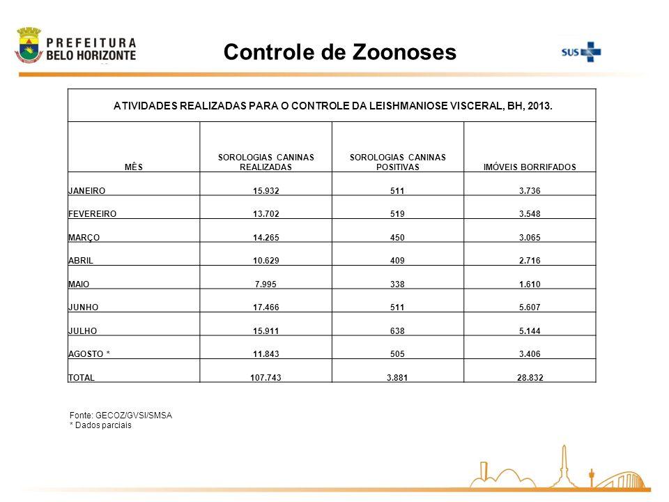 Controle de Zoonoses Fonte: GECOZ/GVSI/SMSA * Dados parciais ATIVIDADES REALIZADAS PARA O CONTROLE DA LEISHMANIOSE VISCERAL, BH, 2013. MÊS SOROLOGIAS