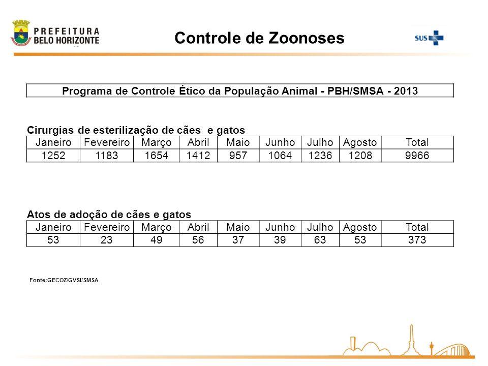 Controle de Zoonoses Programa de Controle Ético da População Animal - PBH/SMSA - 2013 Cirurgias de esterilização de cães e gatos JaneiroFevereiroMarço