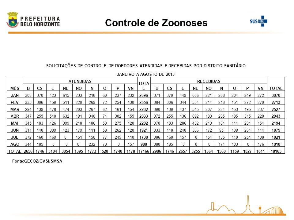 Controle de Zoonoses Fonte:GECOZ/GVSI/SMSA SOLICITAÇÕES DE CONTROLE DE ROEDORES ATENDIDAS E RECEBIDAS POR DISTRITO SANITÁRIO JANEIRO A AGOSTO DE 2013