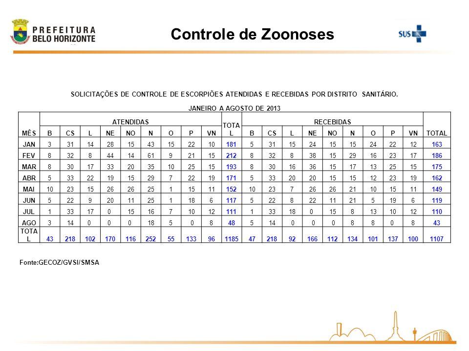 Controle de Zoonoses SOLICITAÇÕES DE CONTROLE DE ESCORPIÕES ATENDIDAS E RECEBIDAS POR DISTRITO SANITÁRIO. JANEIRO A AGOSTO DE 2013 MÊS ATENDIDAS TOTA