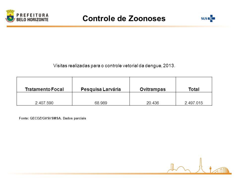 Controle de Zoonoses Fonte: GECOZ/GVSI/SMSA. Dados parciais Visitas realizadas para o controle vetorial da dengue, 2013. Tratamento FocalPesquisa Larv