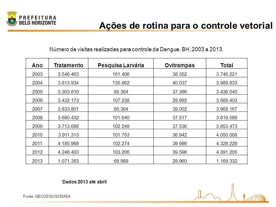 Ações de rotina para o controle vetorial Número de visitas realizadas para controle da Dengue, BH, 2003 a 2013. AnoTratamentoPesquisa LarváriaOvitramp