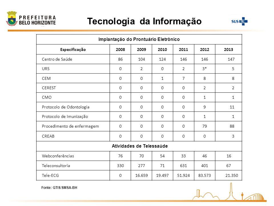 Tecnologia da Informação Fonte: GTIS/SMSA-BH Implantação do Prontuário Eletrônico Especificação200820092010201120122013 Centro de Saúde86104124146 147
