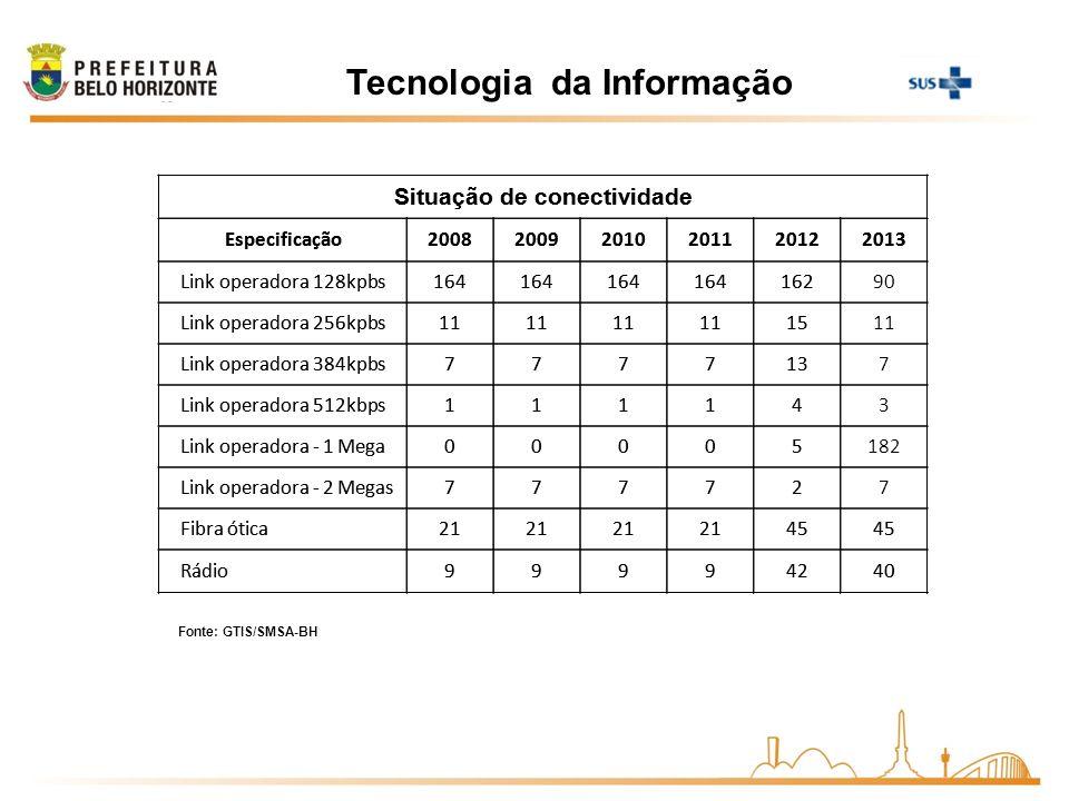 Tecnologia da Informação Situação de conectividade Especificação200820092010201120122013 Link operadora 128kpbs164 16290 Link operadora 256kpbs11 1511