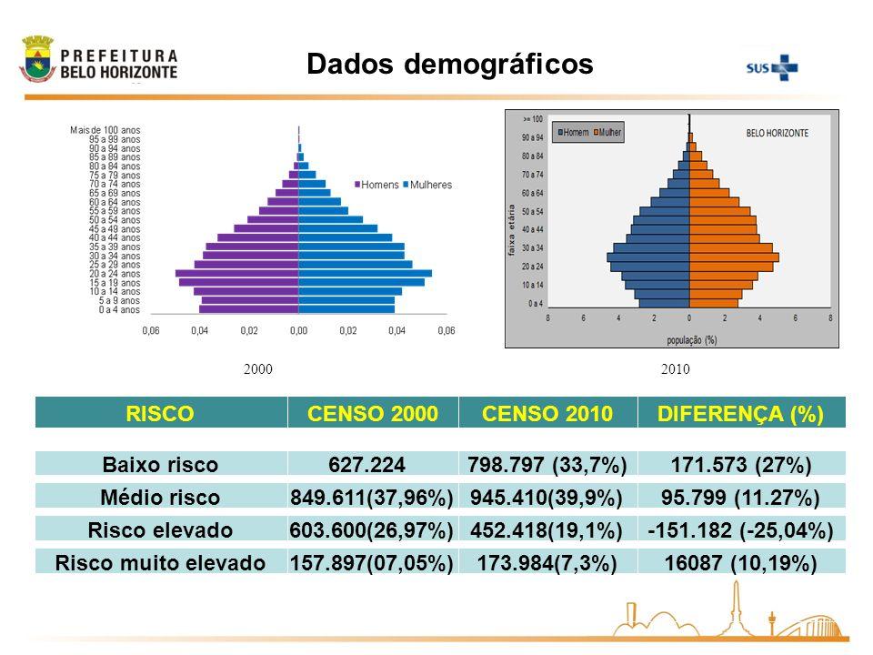 2010 RISCOCENSO 2000CENSO 2010DIFERENÇA (%) Baixo risco627.224 (28,02%) 798.797 (33,7%)171.573 (27%) Médio risco849.611(37,96%)945.410(39,9%)95.799 (1