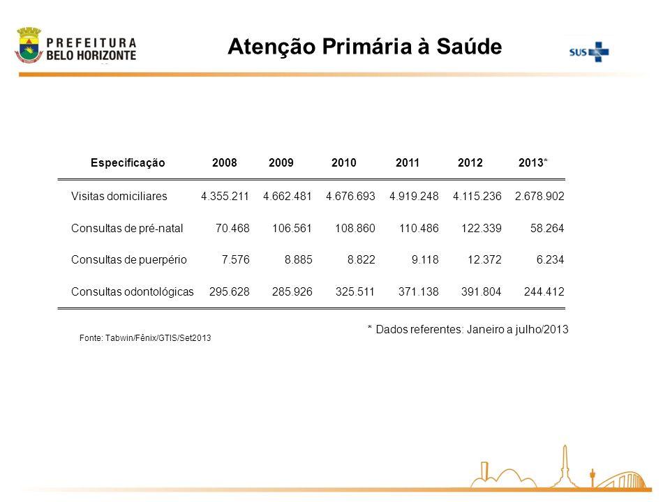 Atenção Primária à Saúde Fonte: Tabwin/Fênix/GTIS/Set2013 * Dados referentes: Janeiro a julho/2013 Especificação200820092010201120122013* Visitas domi