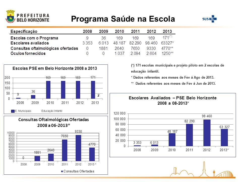 Programa Saúde na Escola (*) 171 escolas municipais e projeto piloto em 2 escolas de educação infantil. * Dados referentes aos meses de Fev à Ago de 2