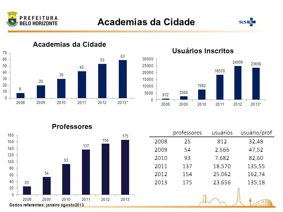 Academias da Cidade Dados referentes: janeiro agosto2013