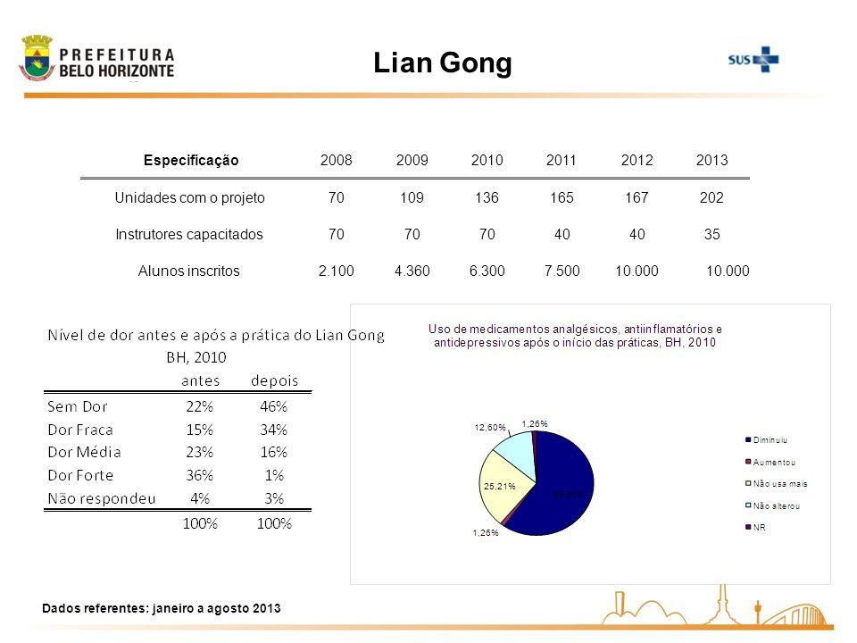 Lian Gong Dados referentes: janeiro a agosto 2013 Especificação200820092010201120122013 Unidades com o projeto70109136165167202 Instrutores capacitado