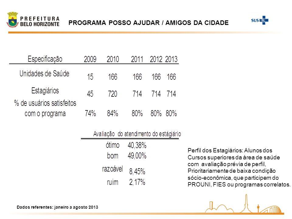 PROGRAMA POSSO AJUDAR / AMIGOS DA CIDADE Perfil dos Estagiários: Alunos dos Cursos superiores da área de saúde com avaliação prévia de perfil, Priorit