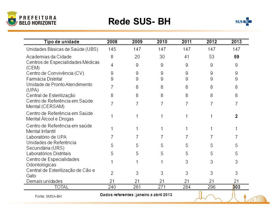 Rede SUS- BH Dados referentes :janeiro a abril 2013 Tipo de unidade200820092010201120122013 Unidades Básicas de Saúde (UBS)145147 Academias da Cidade8