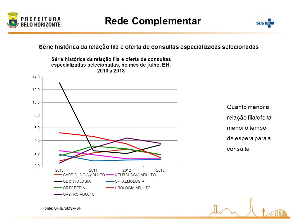 Rede Complementar Quanto menor a relação fila/oferta menor o tempo de espera para a consulta. Série histórica da relação fila e oferta de consultas es