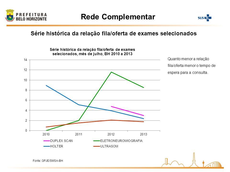 Série histórica da relação fila/oferta de exames selecionados Quanto menor a relação fila/oferta menor o tempo de espera para a consulta. Rede Complem