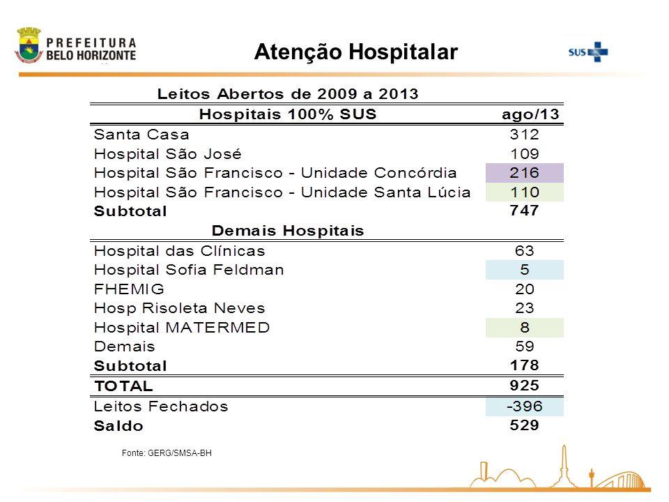 Atenção Hospitalar Fonte: GERG/SMSA-BH