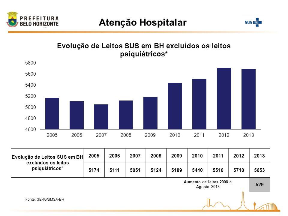 Atenção Hospitalar Fonte: GERG/SMSA-BH Evolução de Leitos SUS em BH excluídos os leitos psiquiátricos* 200520062007200820092010201120122013 5174511150