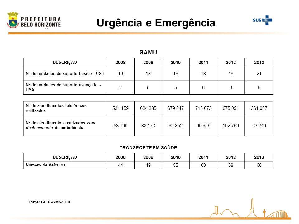 Urgência e Emergência SAMU DESCRIÇÃO 200820092010201120122013 Nº de unidades de suporte básico - USB 1618 21 Nº de unidades de suporte avançado - USA